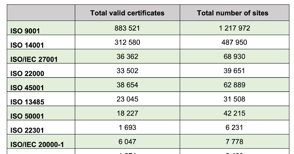 Статистика по сертификатам ISO 27001 за 2019 год