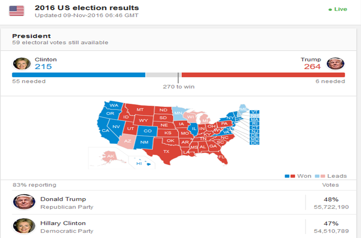 usa election results donald trump has taken an unexpected lead winning the key states of ohio florida and north carolina he needs to win pennsylvanian