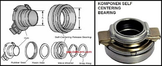 komponen release bearing