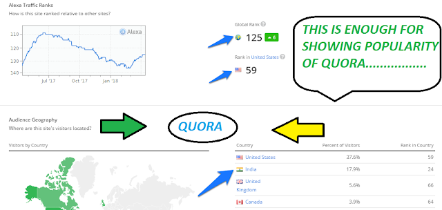 Quora popularity with statitics.