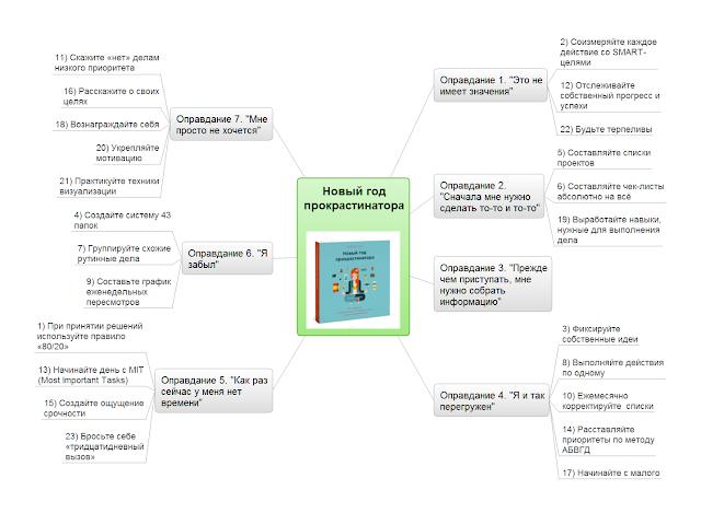 Интеллект-карта  mindmap по книге Новый год прокрастинатора