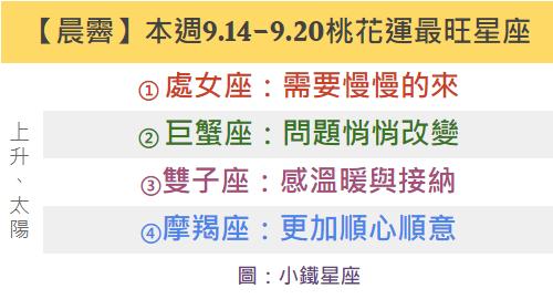 【晨霽】本週9.14-9.20桃花運最旺的四個星座