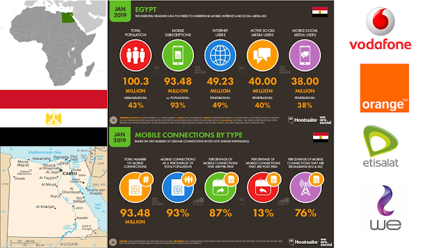 Egypt Mobile Network Operators Overview