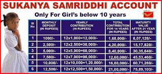Sukanya-samrudi-yojana-scheme-full-details