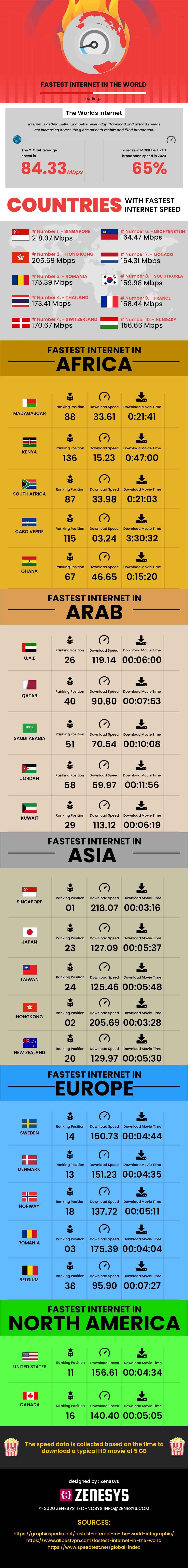 Countries with the fastest internet #infographic