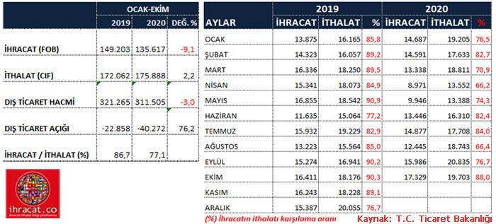 Türkiye 2020 ihracat rakamları
