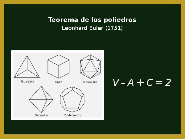 Teorema de los poliedros de Euler
