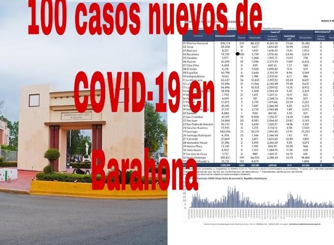 100 casos nuevos de COVID-19 en Barahona