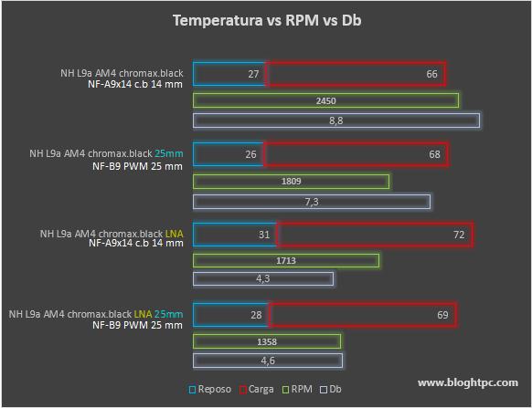Temperatura-Revoluciones-Sonoridad Noctua NH-L9a-AM4 chromax.black