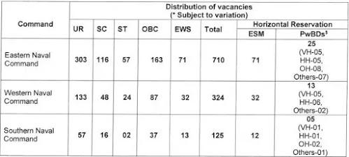 Indian Navy Tradesman Mates Recruitment 2021