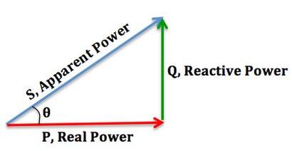 ما هو عامل الاستطاعة Power Factor وطرق تحسينه