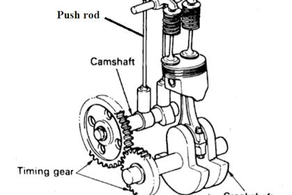 Daftar Mobil Yang Menggunakan Mekanisme Katup Tipe OHV (Over Head Valve)