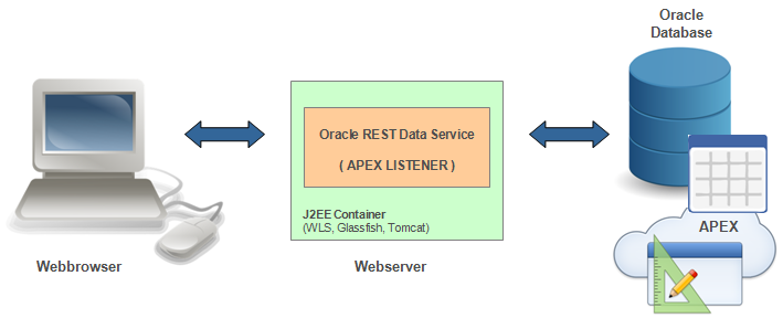 oracle rest data services