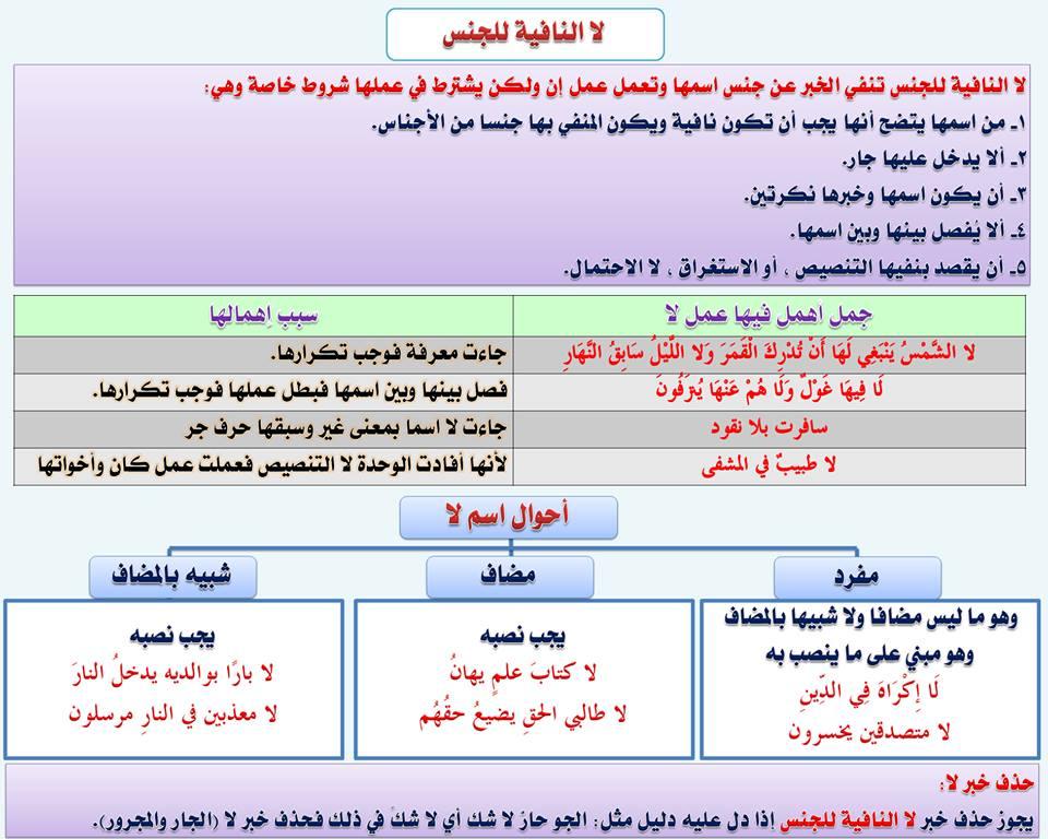 بالصور قواعد اللغة العربية للمبتدئين , تعليم قواعد اللغة العربية , شرح مختصر في قواعد اللغة العربية 67.jpg