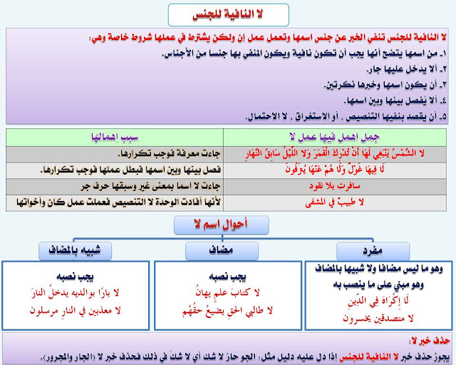 """انفراد.... كل قواعد اللغة العربية لطلاب """"ابتدائي - اعدادي - ثانوي"""" في صورة لوحات مبسطة مع الشرح والتدريبات 67"""