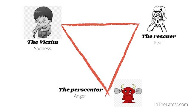 stop the drama triangle....InTheLatest.com