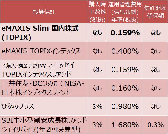 eMAXIS Slim 国内株式(TOPIX)、eMAXIS TOPIXインデックス、<購入・換金手数料なし>ニッセイTOPIXインデックスファンド、三井住友・DCつみたてNISA・日本株インデックスファンド、ひふみプラス、SBI中小型割安成長株ファンド ジェイリバイブ(年2回決算型)の運用実績