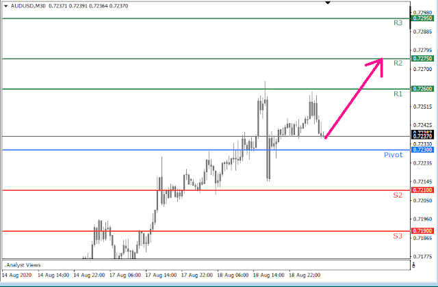 AUDUSD intraday (8.19.20) - Forex Trading tutorials for beginners in the Philippines - Trading Central