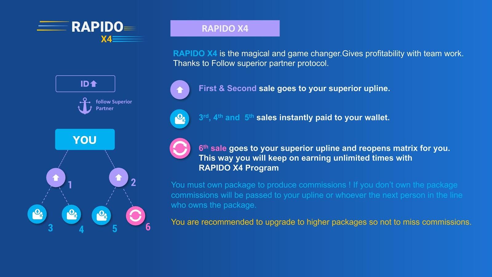 rapido x3 smart contract