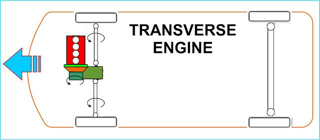 mesin transverse