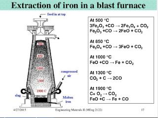 http://image.slidesharecdn.com/productionofironandsteel-150427080734-conversion-gate01/95/production-of-iron-and-steel-17-638.jpg?cb=1430122364