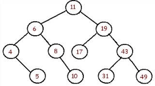 Counting nodes in a tree? Yes how to get Binary Tree size