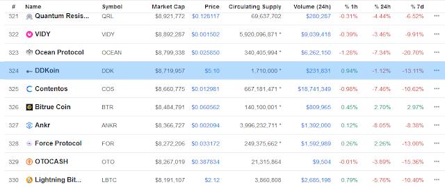 Data Coin Market Cap (CMC)
