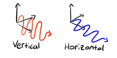 Light wiggling vertically and horizontally, illustrating the two different polarisation states.