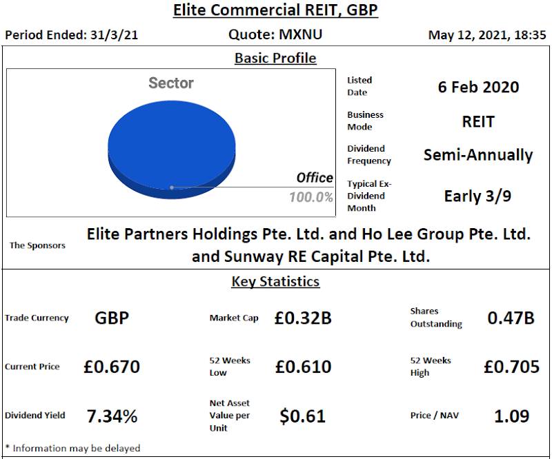 Elite Commercial REIT Review @ 13 May 2021