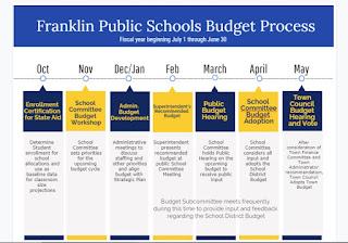School Committee Budget Workshop
