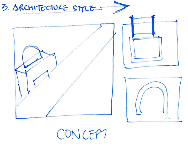 Architecture style - elements