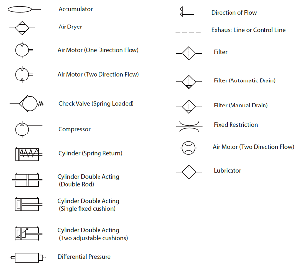 Common Symbols Used In Pneumatic Systems And