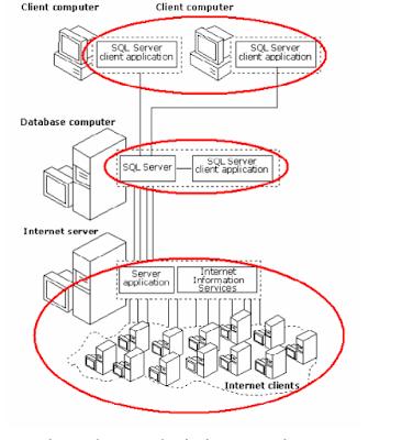 [Hệ quản trị cơ sở dữ liệu] Kiến trúc mạng của SQL server