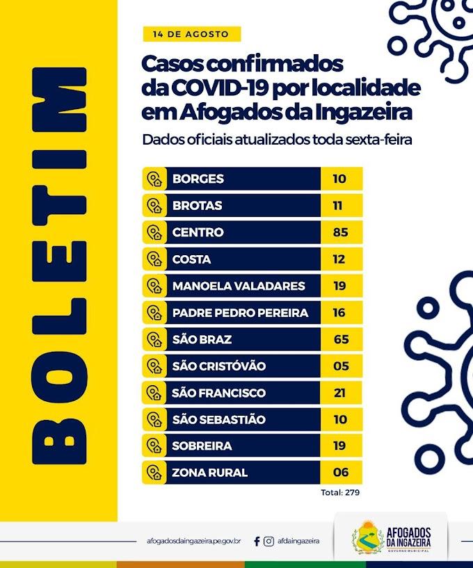 Afogados: Centro e São Braz seguem como os bairros mais atingidos pelo covid-19, confira o número de casos de acordo com o bairro/comunidade rural e logradouros