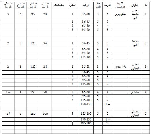 جدول الترقية والترفيع للوظائف الفنية وفق قانون الملاك وقانون الخدمة