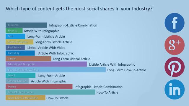 المحتوى الذي يحصل على أعلى نسبة اهتمام وتفاعل