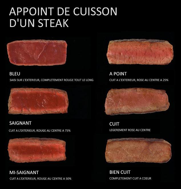 Appoint de cuisson des viandes rouges : cuire le steak parfait.