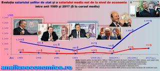 Salariile președinților României