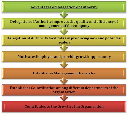 infographics of delegation of authority