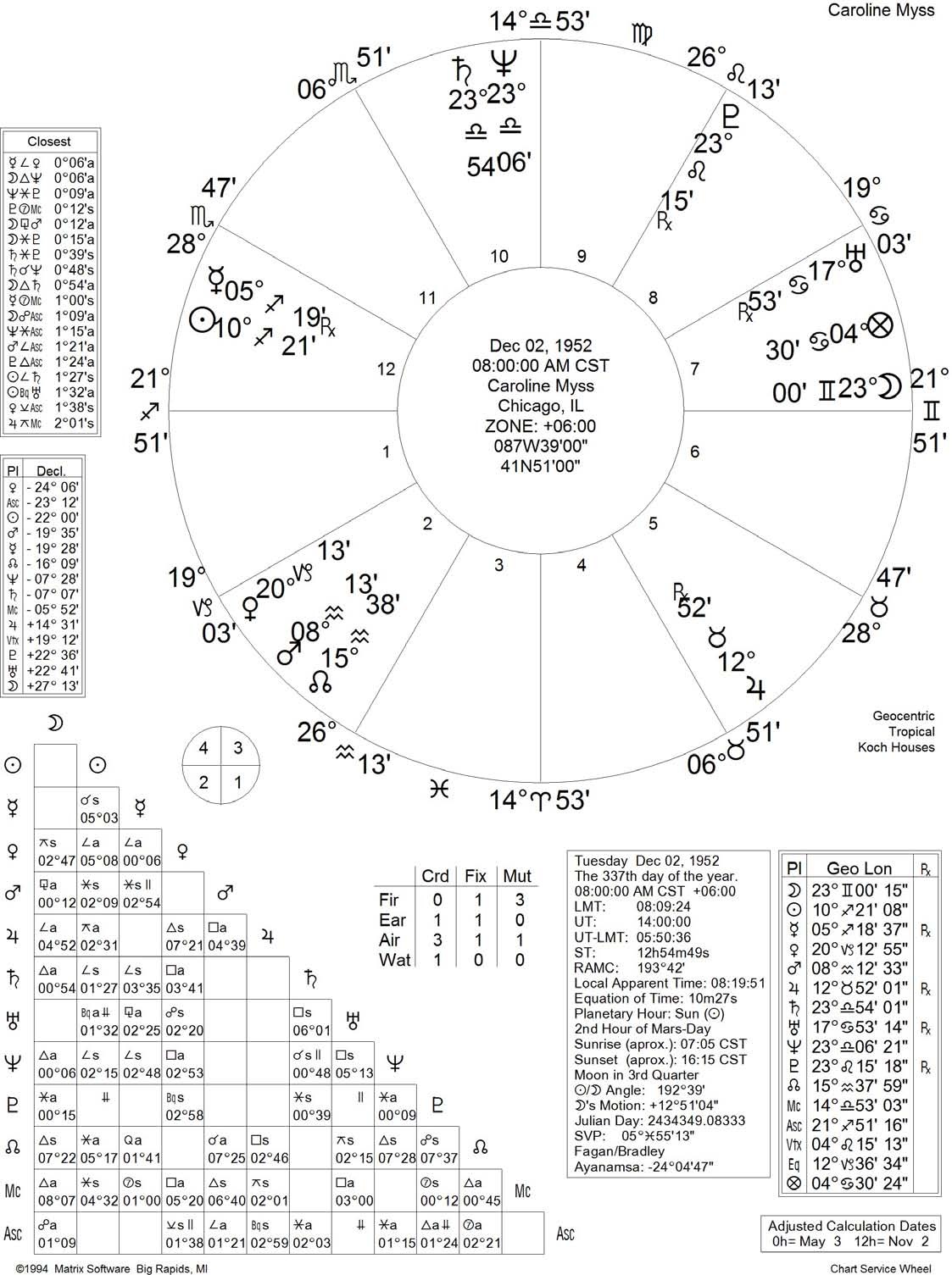 Astrolos - Carlos's astrology writings
