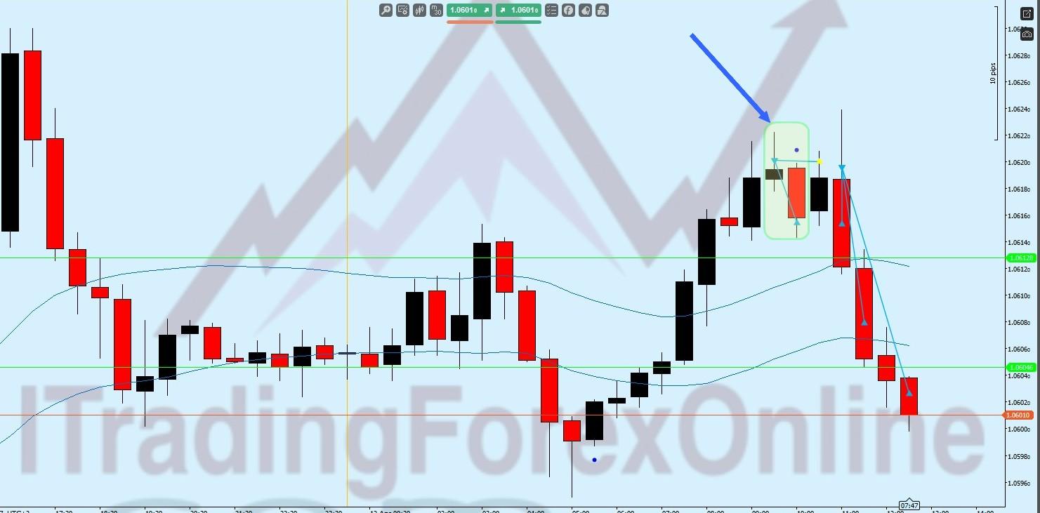 Migliore app mobile per il forex trading
