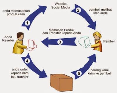 bisnis online dengan cara menjadi dropshiper