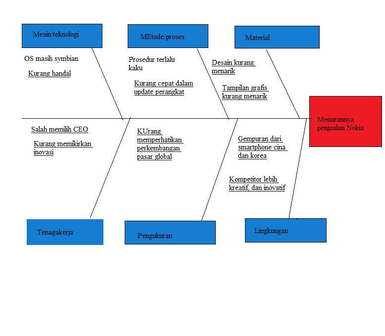 Mega adhikasari mei 2016 diagram fishbone ccuart Choice Image