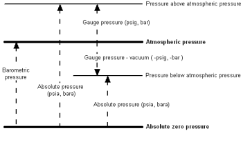 Difference between Gauge ,absolute and atmospheric pressure