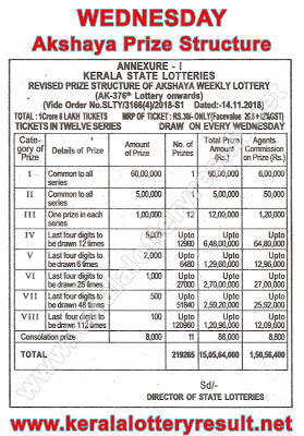 Akshaya Prize Structute 2019, Which lottery is best in Kerala, prize structure of all Kerala State Lotteries, Kerala lottery results