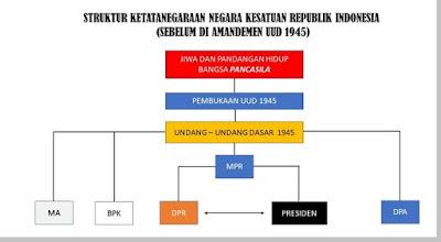 Sistem Pemerintahan Indonesia Berdasarkan UUD 1945 Sebelum Diamandemen - berbagaireviews.com
