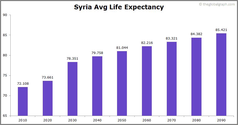 Syria  Avg Life Expectancy