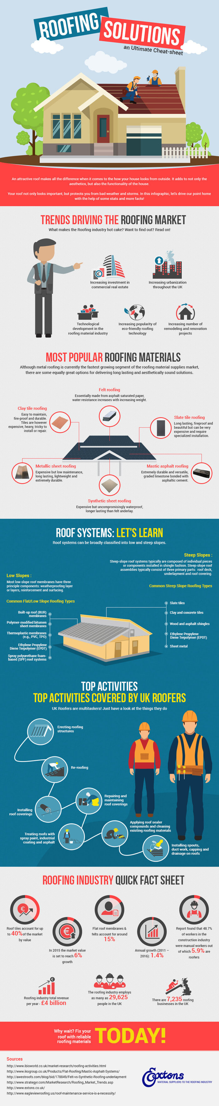 roofing solutions infographic