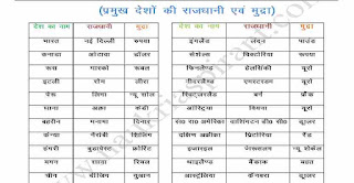 List of Countries Capitals and Currencies of World in Hindi