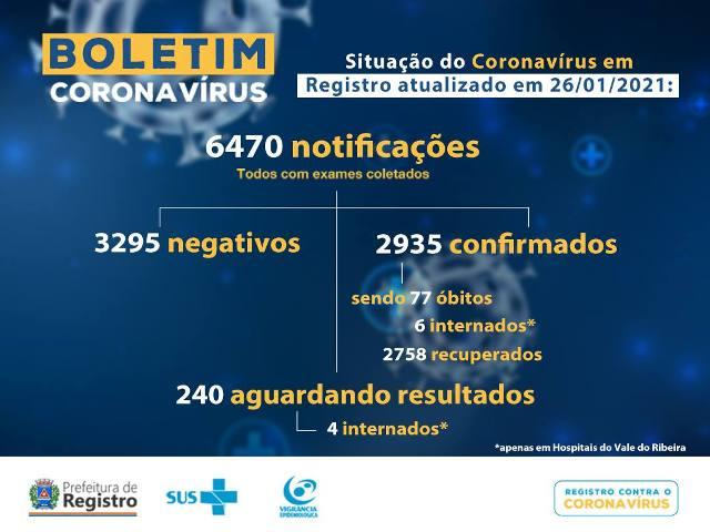 Registro-SP confirma mais três novos óbitos e soma 77 mortes por Coronavirus - Covid-19